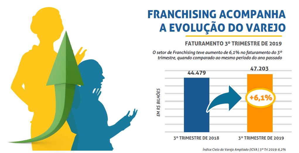 Mercado de franquia esteve em alta em 2019 e as franquias lucrativas cresceram