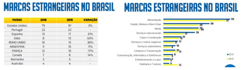 número franquias brasil