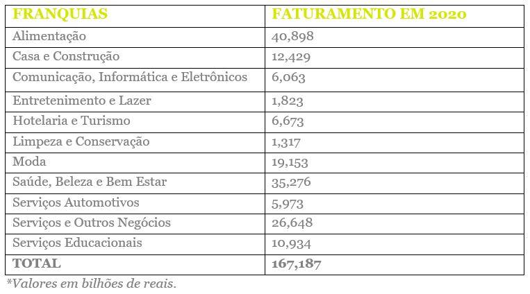 Tabela de faturamento das franquias